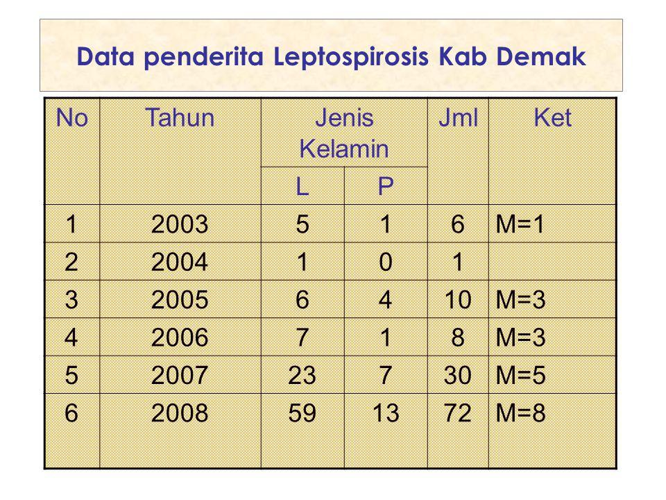 Data penderita Leptospirosis Kab Demak