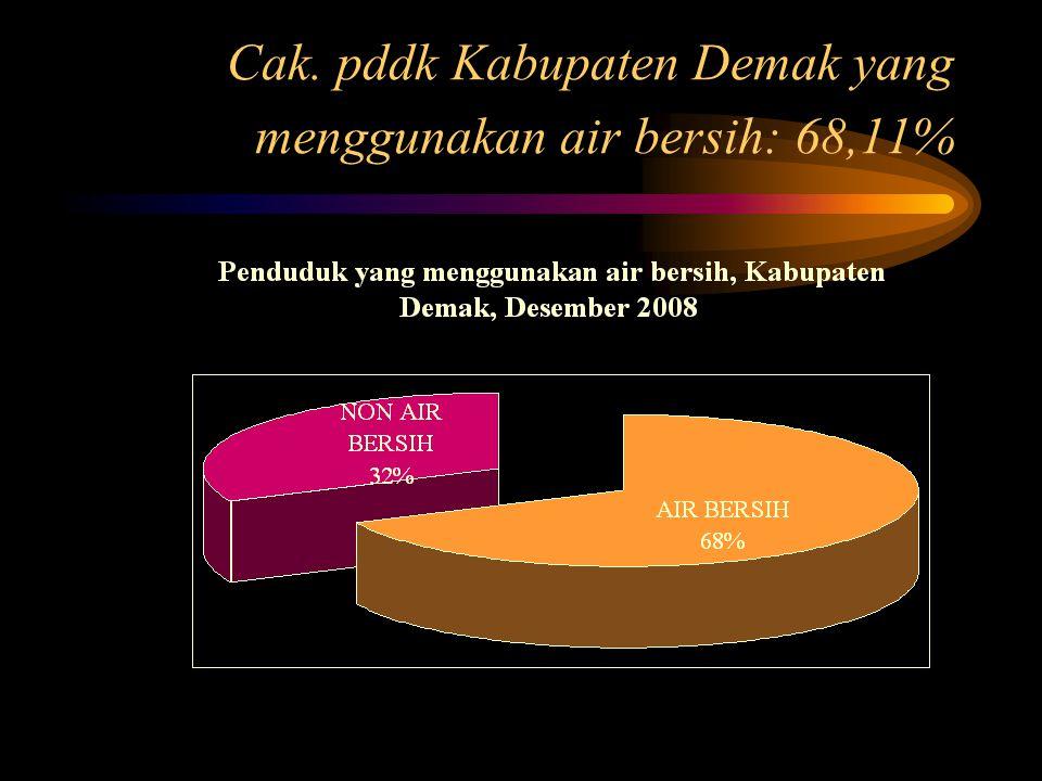 Cak. pddk Kabupaten Demak yang menggunakan air bersih: 68,11%