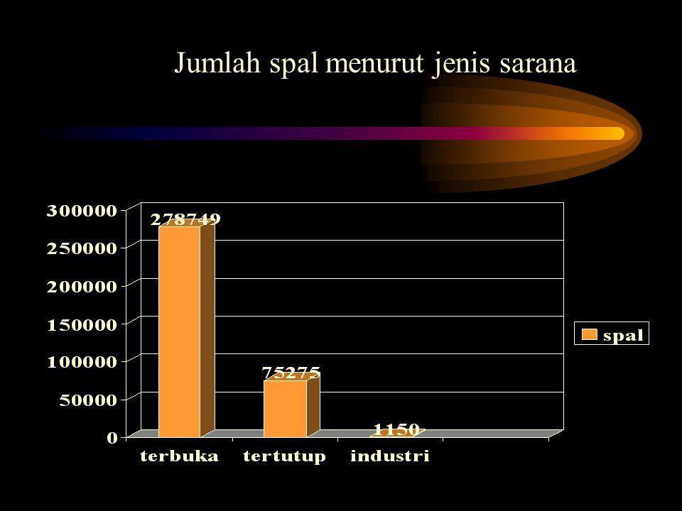 Jumlah spal menurut jenis sarana