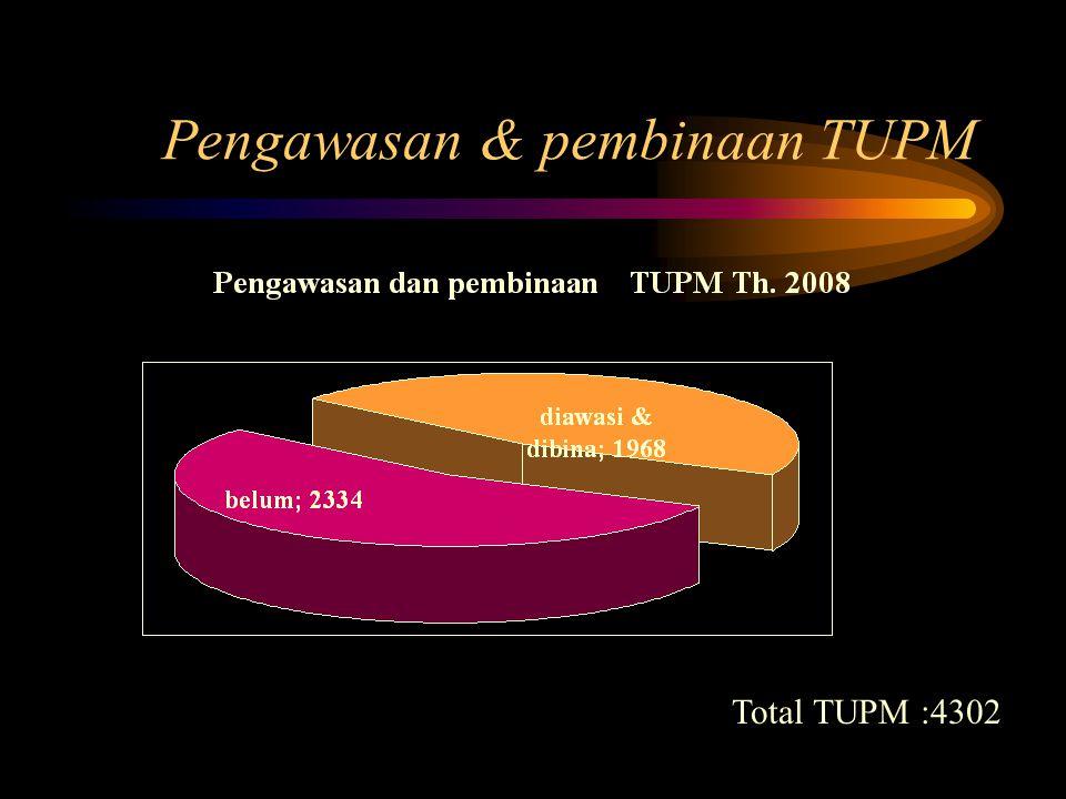 Pengawasan & pembinaan TUPM