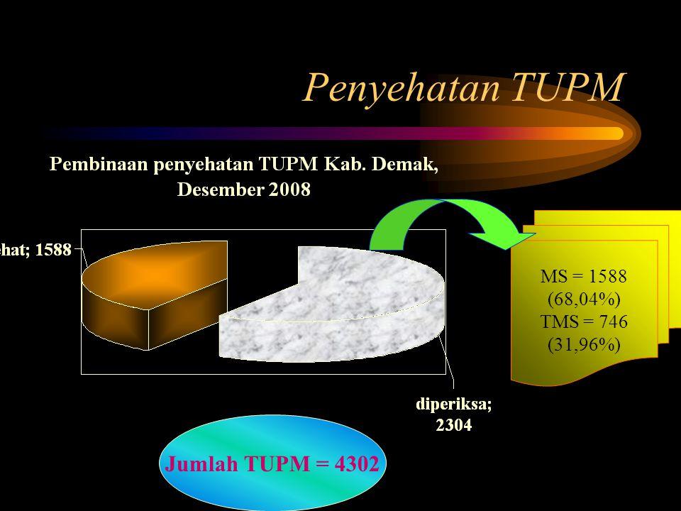 Penyehatan TUPM Jumlah TUPM = 4302 MS = 1588 (68,04%) TMS = 746