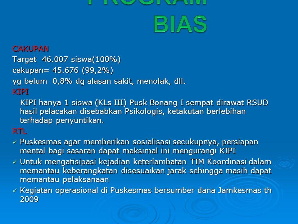 PROGRAM BIAS CAKUPAN Target 46.007 siswa(100%) cakupan= 45.676 (99,2%)