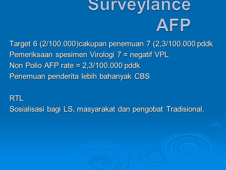 Surveylance AFP Target 6 (2/100.000)cakupan penemuan 7 (2,3/100.000 pddk. Pemeriksaan spesimen Virologi 7 = negatif VPL.