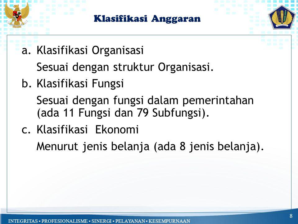 Klasifikasi Organisasi Sesuai dengan struktur Organisasi.