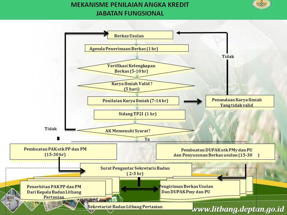 MEKANISME PENILAIAN ANGKA KREDIT JABATAN FUNGSIONAL