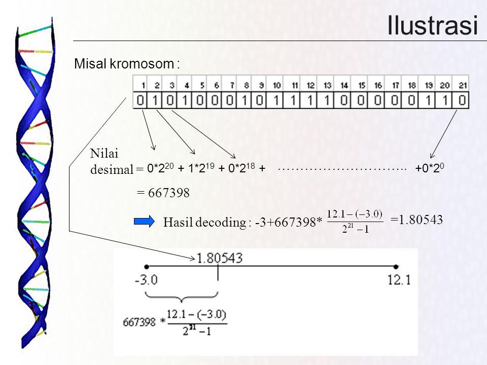 Ilustrasi Misal kromosom : Nilai desimal = ……………………….. = 667398