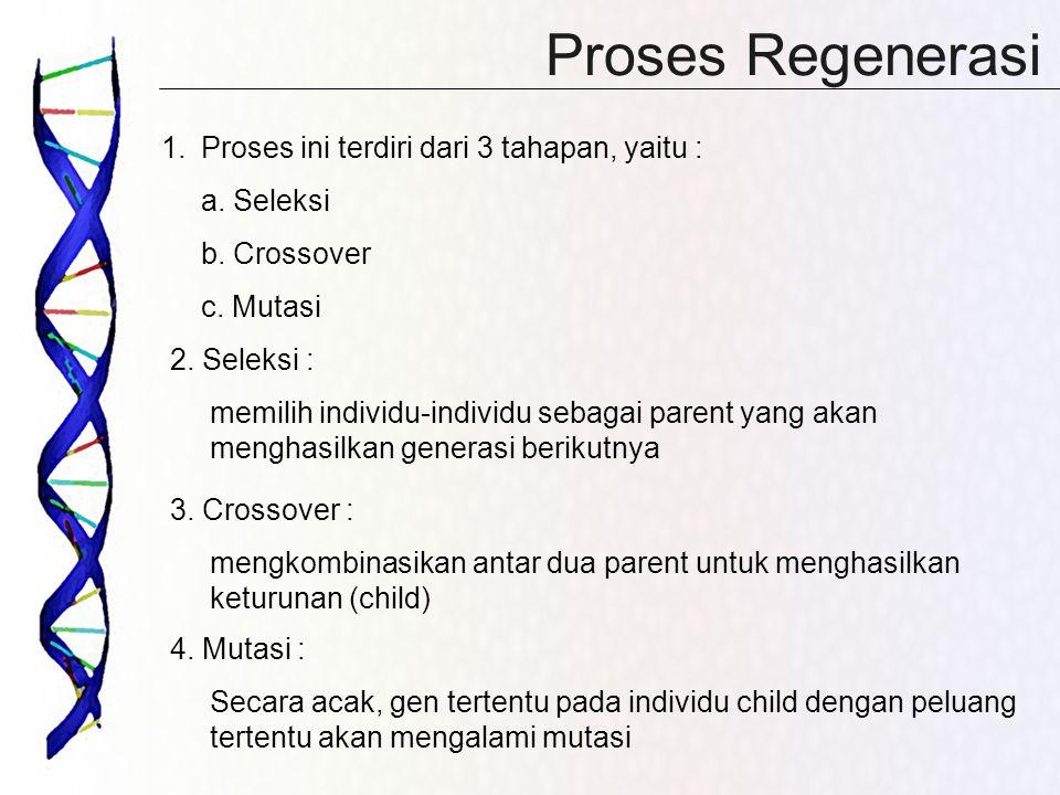 Proses Regenerasi Proses ini terdiri dari 3 tahapan, yaitu :