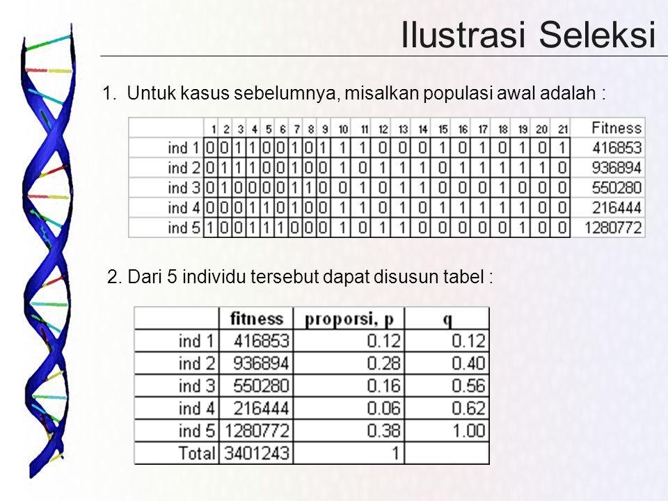 Ilustrasi Seleksi Untuk kasus sebelumnya, misalkan populasi awal adalah : 2.