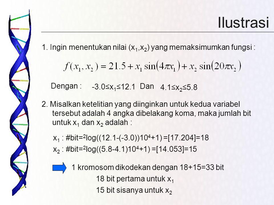 Ilustrasi 1. Ingin menentukan nilai (x1,x2) yang memaksimumkan fungsi : Dengan : -3.0≤x1≤12.1. Dan.