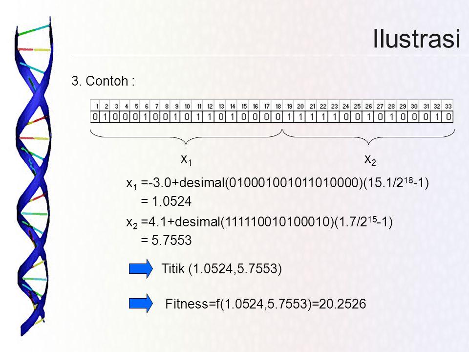 Ilustrasi 3. Contoh : x1. x2. x1 =-3.0+desimal(010001001011010000)(15.1/218-1) = 1.0524. x2 =4.1+desimal(111110010100010)(1.7/215-1)