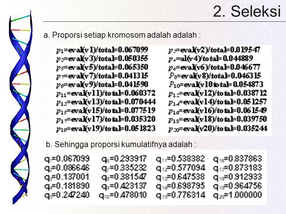 2. Seleksi a. Proporsi setiap kromosom adalah adalah :
