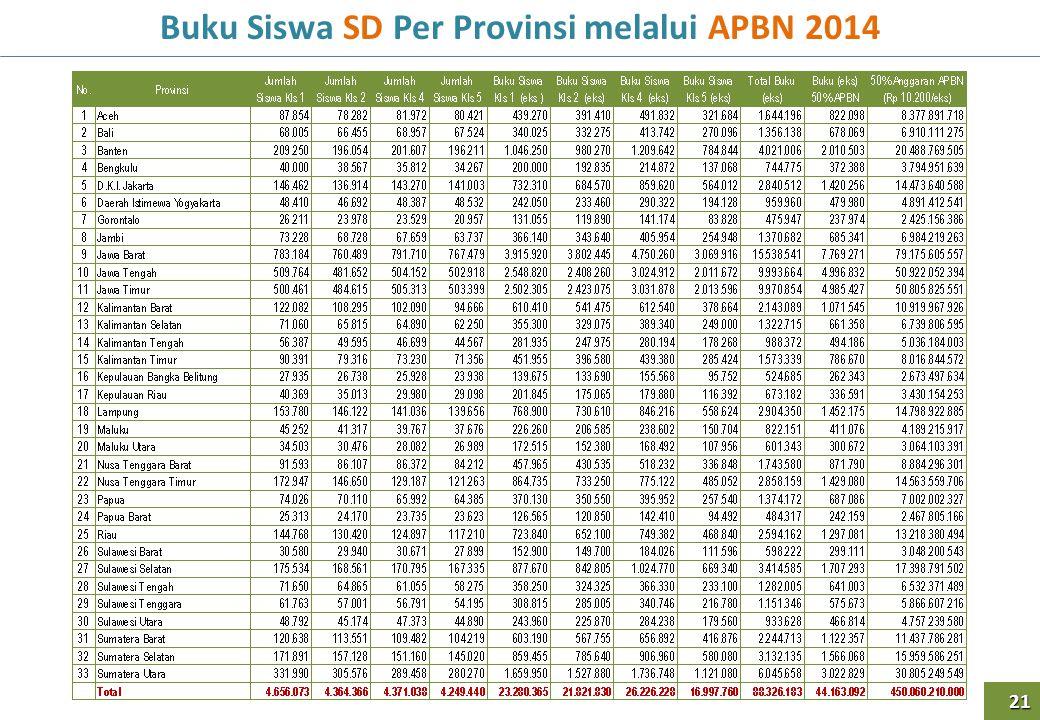 Buku Siswa SD Per Provinsi melalui APBN 2014