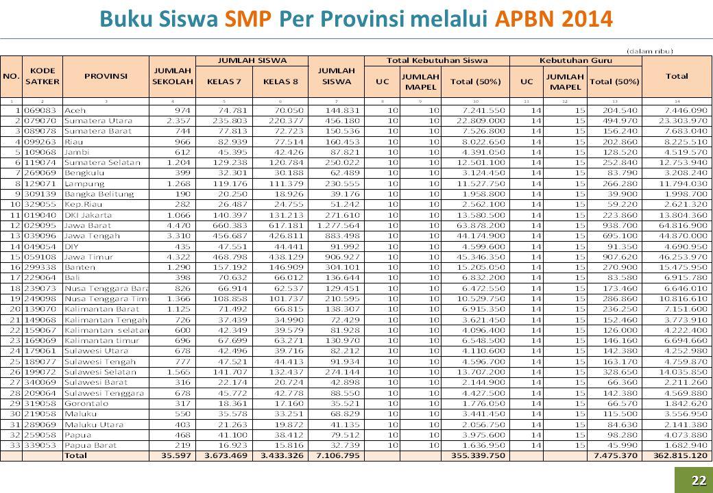 Buku Siswa SMP Per Provinsi melalui APBN 2014