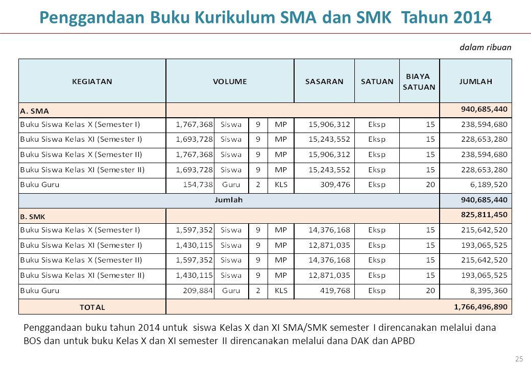 Penggandaan Buku Kurikulum SMA dan SMK Tahun 2014