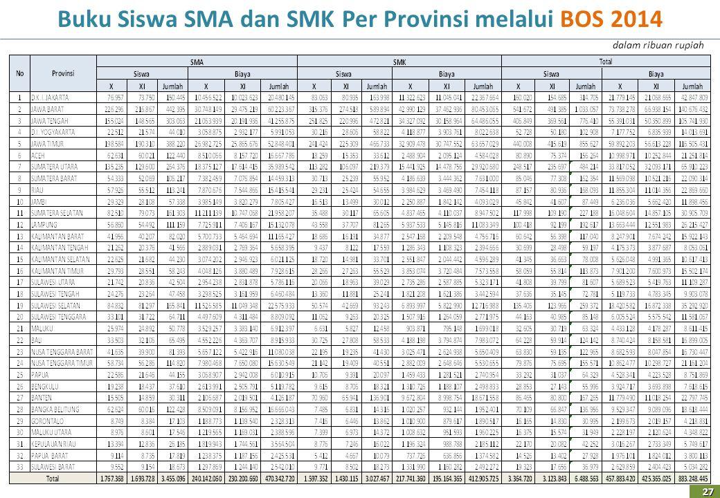 Buku Siswa SMA dan SMK Per Provinsi melalui BOS 2014