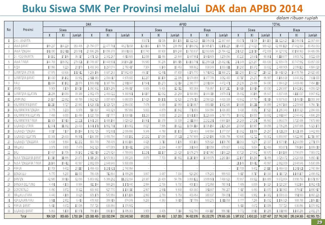 Buku Siswa SMK Per Provinsi melalui DAK dan APBD 2014