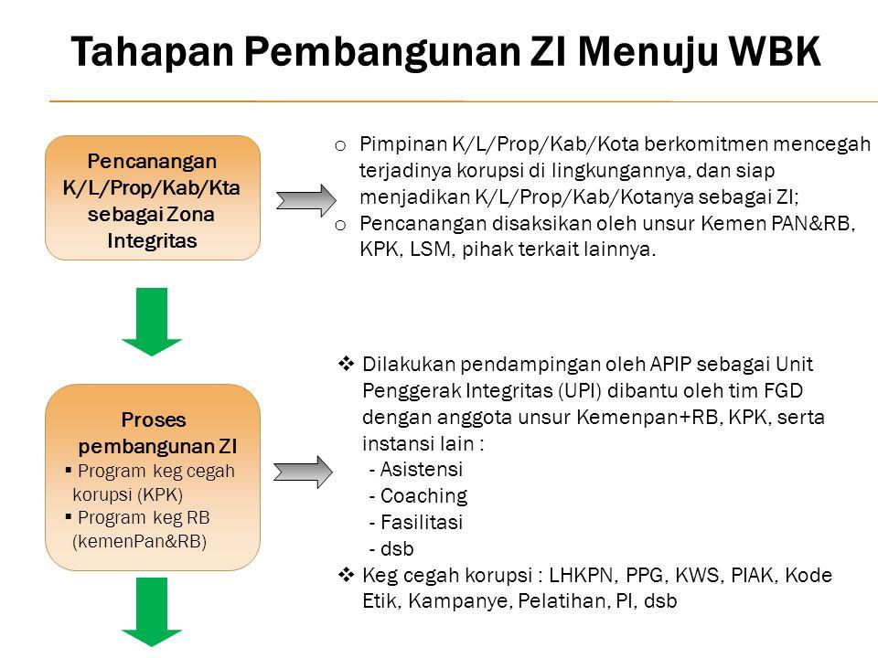 Tahapan Pembangunan ZI Menuju WBK