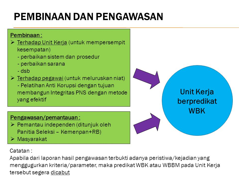 Unit Kerja berpredikat WBK