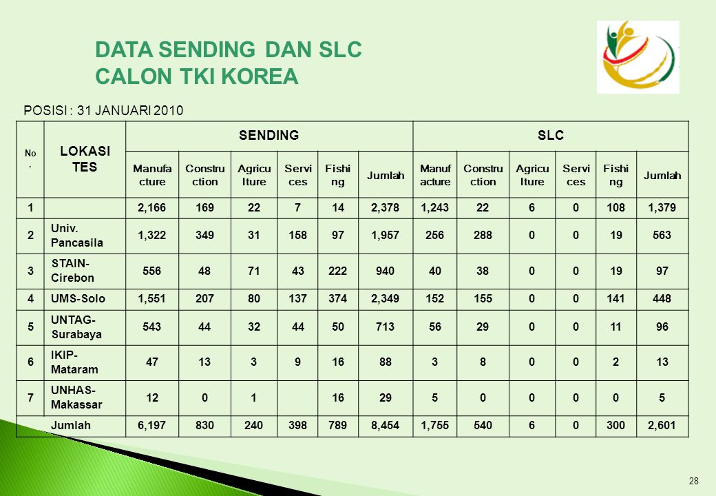 DATA SENDING DAN SLC CALON TKI KOREA LOKASI TES SENDING SLC