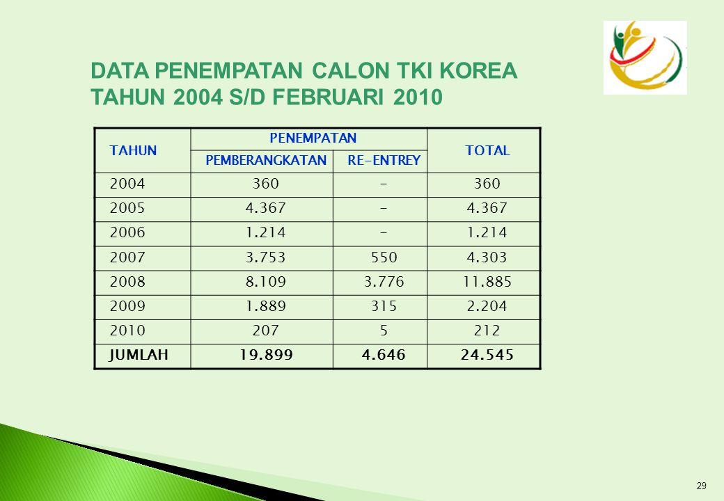 DATA PENEMPATAN CALON TKI KOREA TAHUN 2004 S/D FEBRUARI 2010