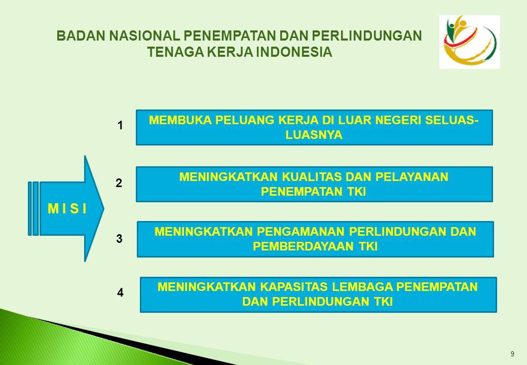 BADAN NASIONAL PENEMPATAN DAN PERLINDUNGAN TENAGA KERJA INDONESIA