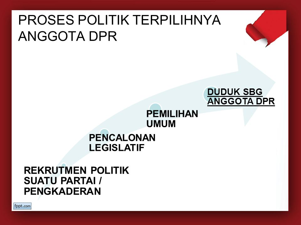 PROSES POLITIK TERPILIHNYA ANGGOTA DPR