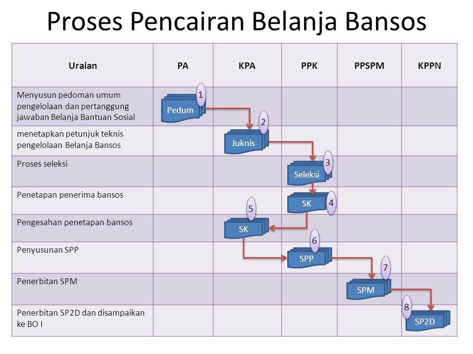Proses Pencairan Belanja Bansos