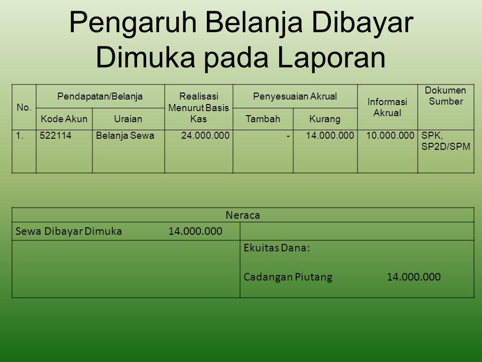 Pengaruh Belanja Dibayar Dimuka pada Laporan