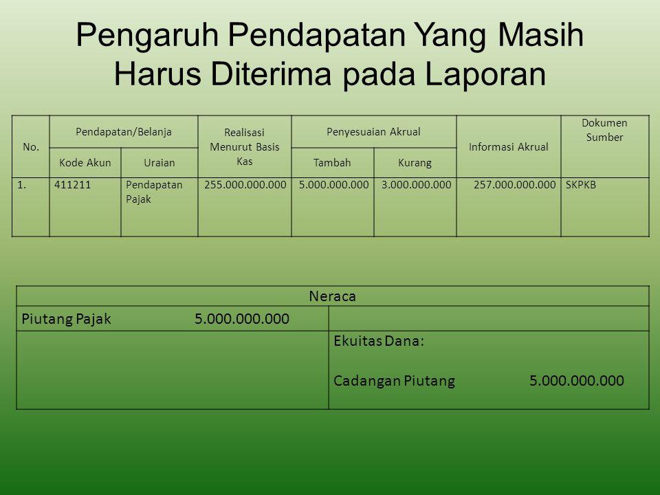 Pengaruh Pendapatan Yang Masih Harus Diterima pada Laporan