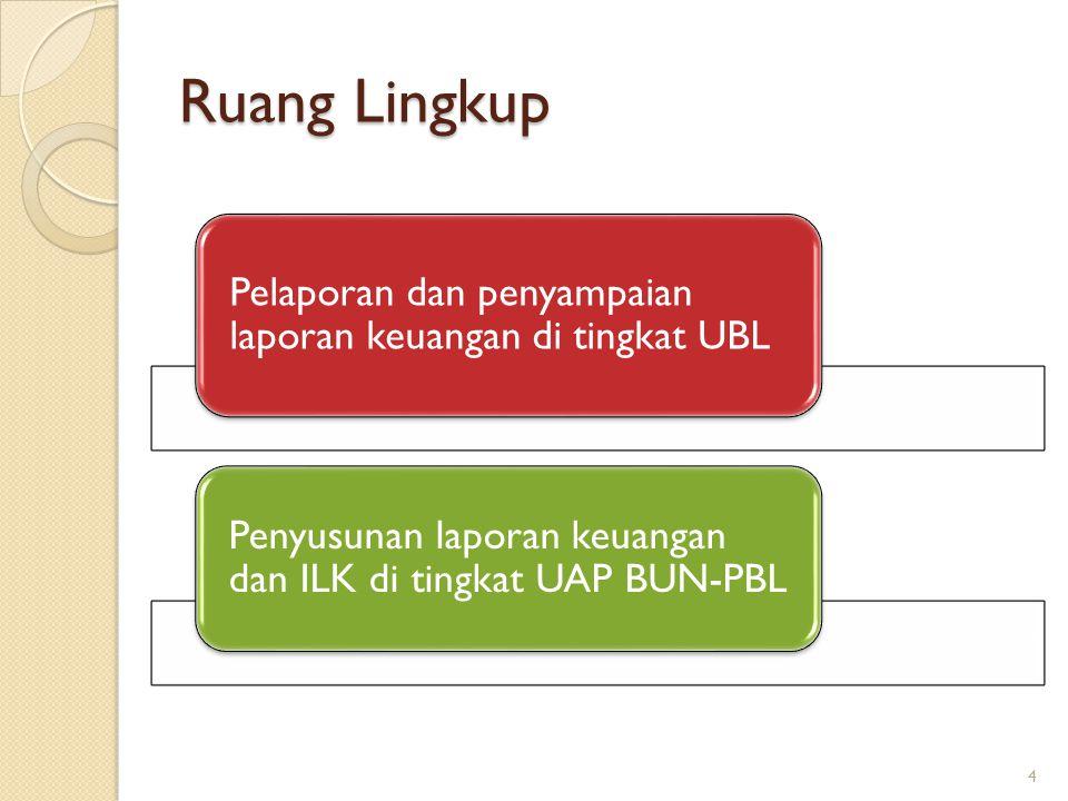 Ruang Lingkup Pelaporan dan penyampaian laporan keuangan di tingkat UBL.