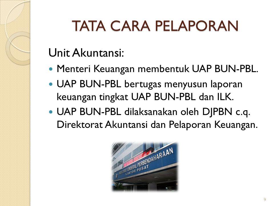TATA CARA PELAPORAN Unit Akuntansi: