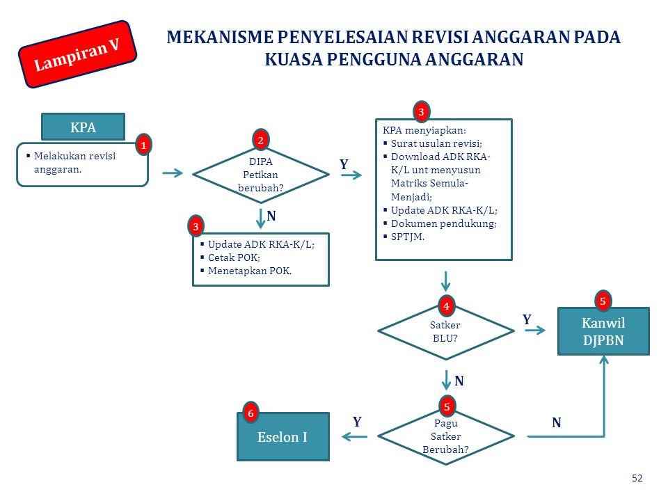 MEKANISME PENYELESAIAN REVISI ANGGARAN PADA KUASA PENGGUNA ANGGARAN