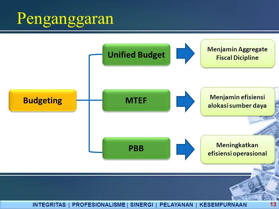 Penganggaran Unified Budget Budgeting MTEF PBB