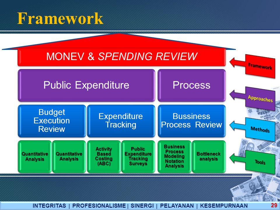 Framework MONEV & SPENDING REVIEW Public Expenditure Process