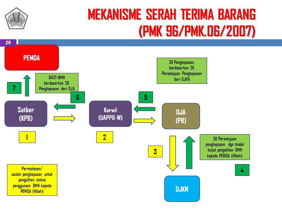 MEKANISME SERAH TERIMA BARANG (PMK 96/PMK.06/2007)