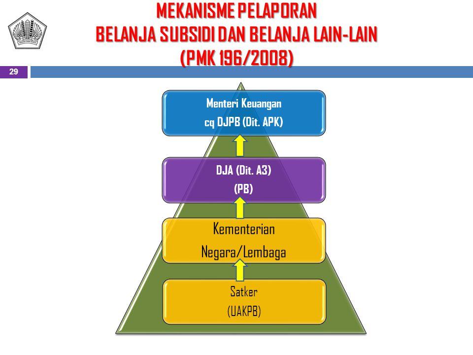 MEKANISME PELAPORAN BELANJA SUBSIDI DAN BELANJA LAIN-LAIN (PMK 196/2008)