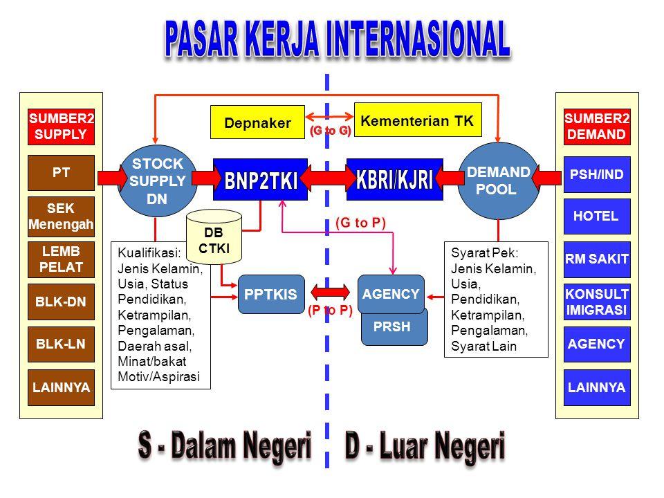 PASAR KERJA INTERNASIONAL