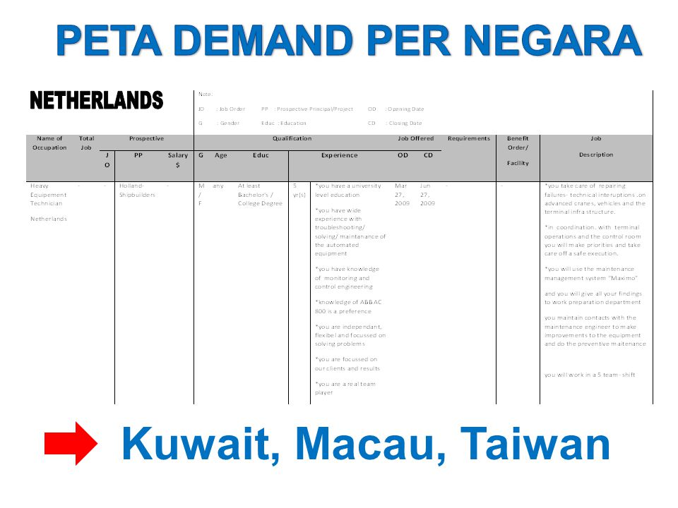PETA DEMAND PER NEGARA Kuwait, Macau, Taiwan