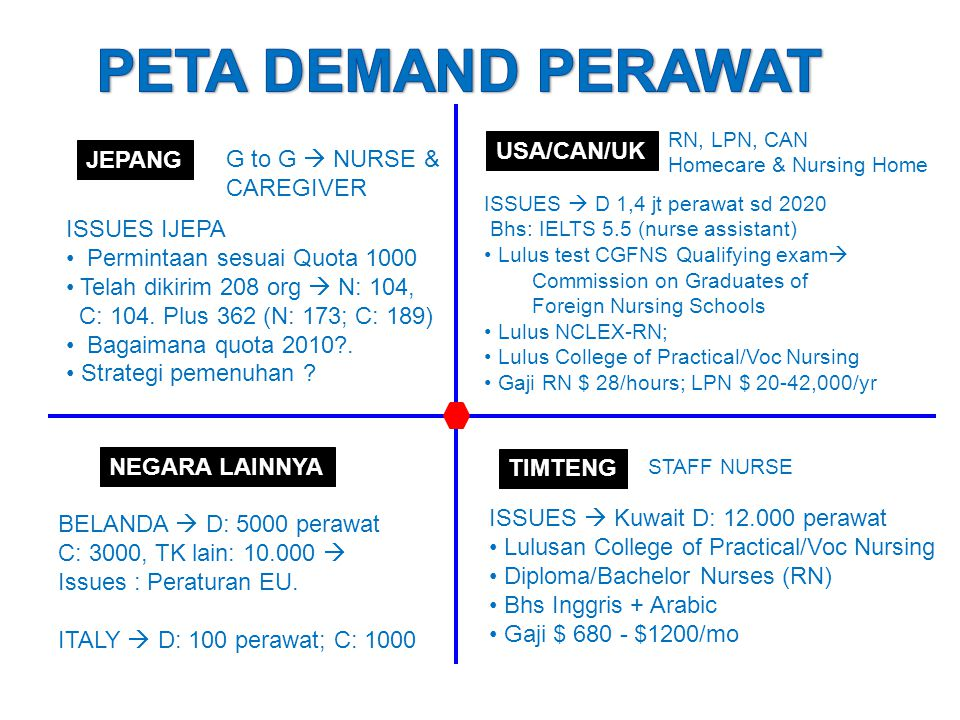 PETA DEMAND PERAWAT USA/CAN/UK JEPANG G to G  NURSE & CAREGIVER