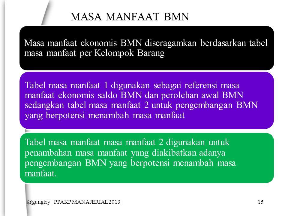 MASA MANFAAT BMN Masa manfaat ekonomis BMN diseragamkan berdasarkan tabel masa manfaat per Kelompok Barang.