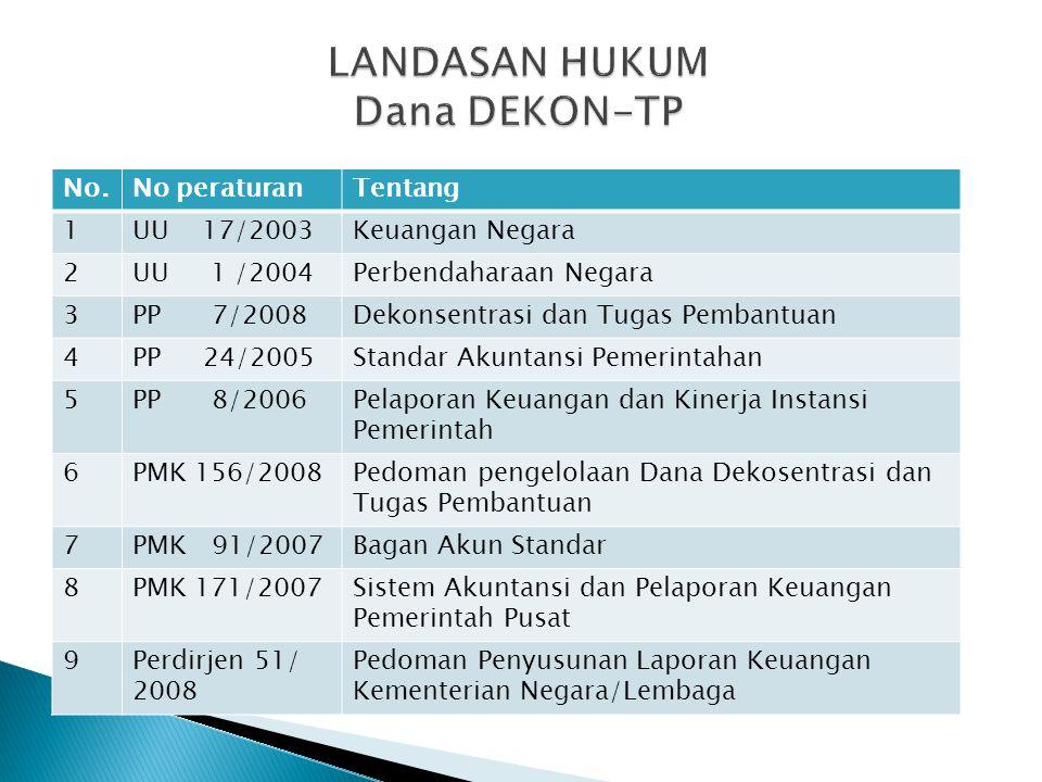 LANDASAN HUKUM Dana DEKON-TP
