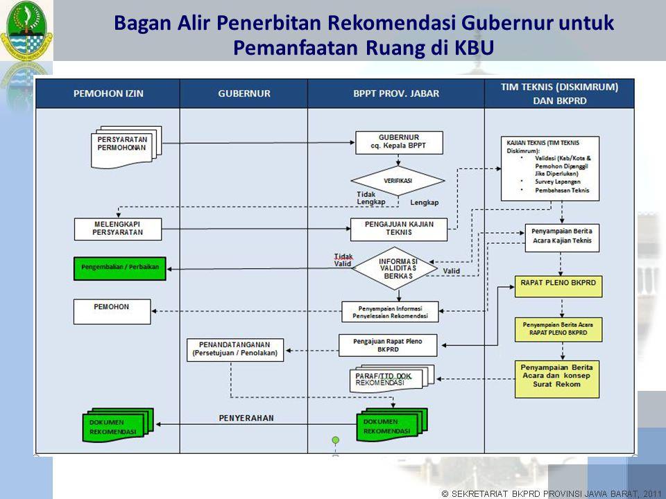 Bagan Alir Penerbitan Rekomendasi Gubernur untuk Pemanfaatan Ruang di KBU