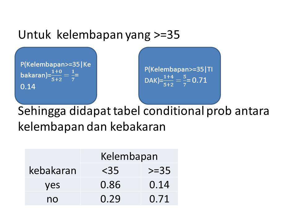 Untuk kelembapan yang >=35 Sehingga didapat tabel conditional prob antara kelembapan dan kebakaran P(Kelembapan>=35|Kebakaran)= 1+0 5+2 = 1 7 = 0.14.