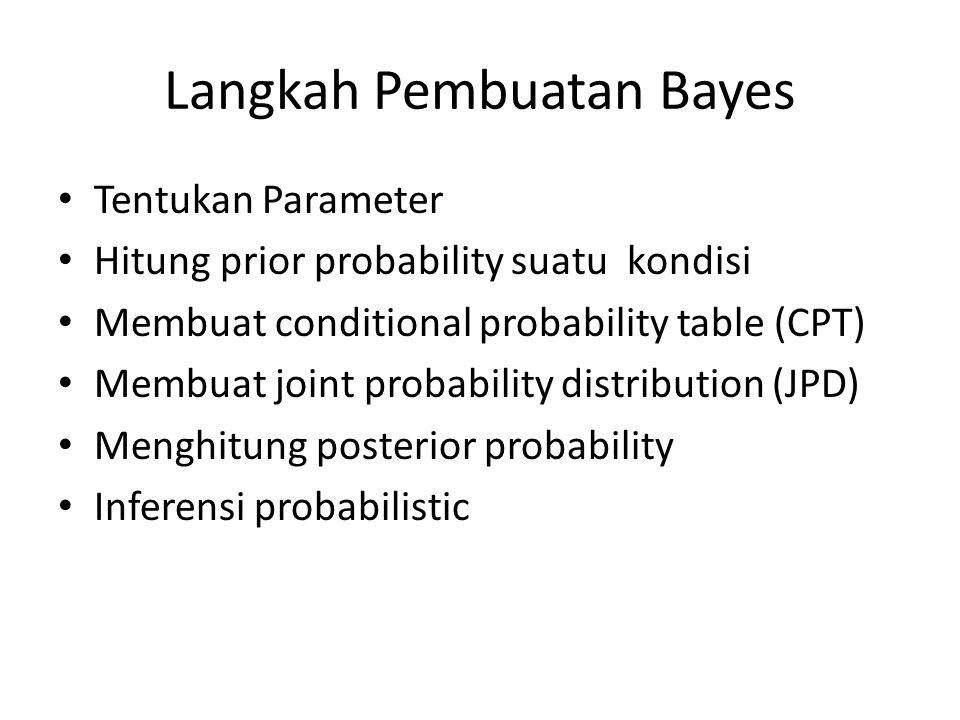 Langkah Pembuatan Bayes