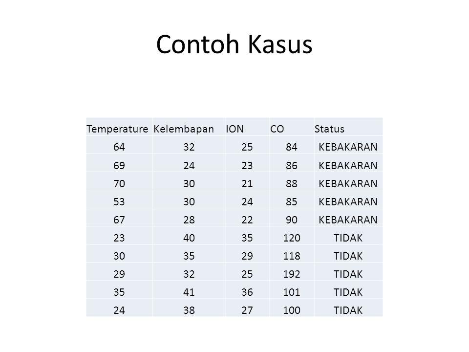 Contoh Kasus Temperature Kelembapan ION CO Status 64 32 25 84