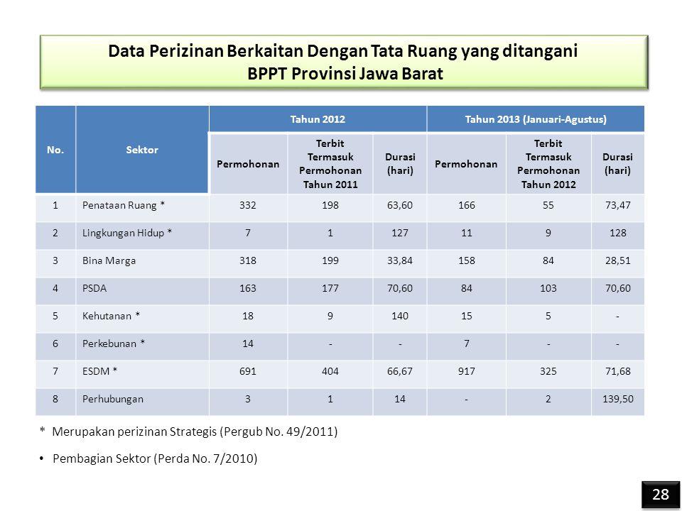 Data Perizinan Berkaitan Dengan Tata Ruang yang ditangani