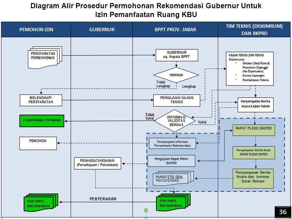 Diagram Alir Prosedur Permohonan Rekomendasi Gubernur Untuk Izin Pemanfaatan Ruang KBU