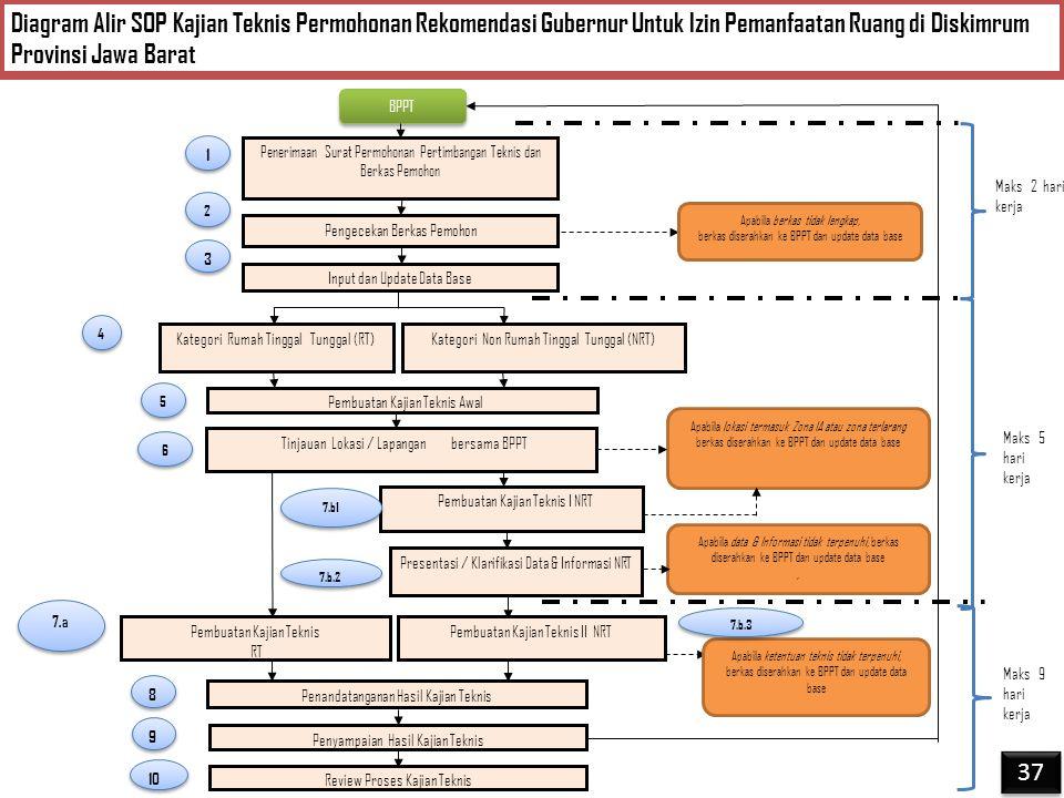 Diagram Alir SOP Kajian Teknis Permohonan Rekomendasi Gubernur Untuk Izin Pemanfaatan Ruang di Diskimrum Provinsi Jawa Barat