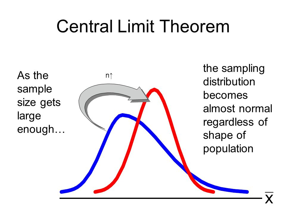 Central Limit Theorem the sampling distribution becomes almost normal regardless of shape of population.