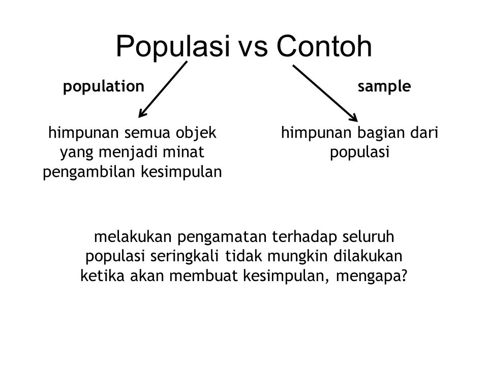 Populasi vs Contoh population sample